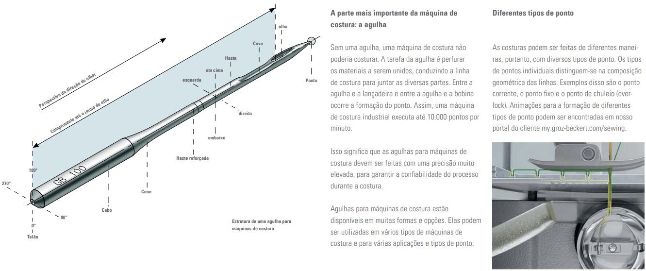estrutura de uma agulha para Máquina de Costura