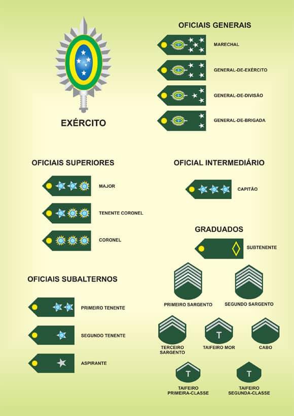 HIERARQUIA DO EXÉRCITO