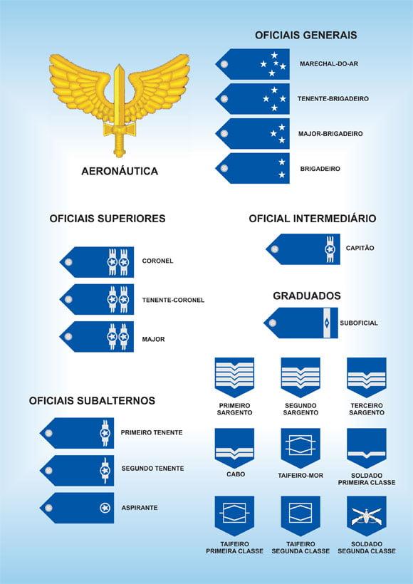 HIERARQUIA DA AERONÁUTICA